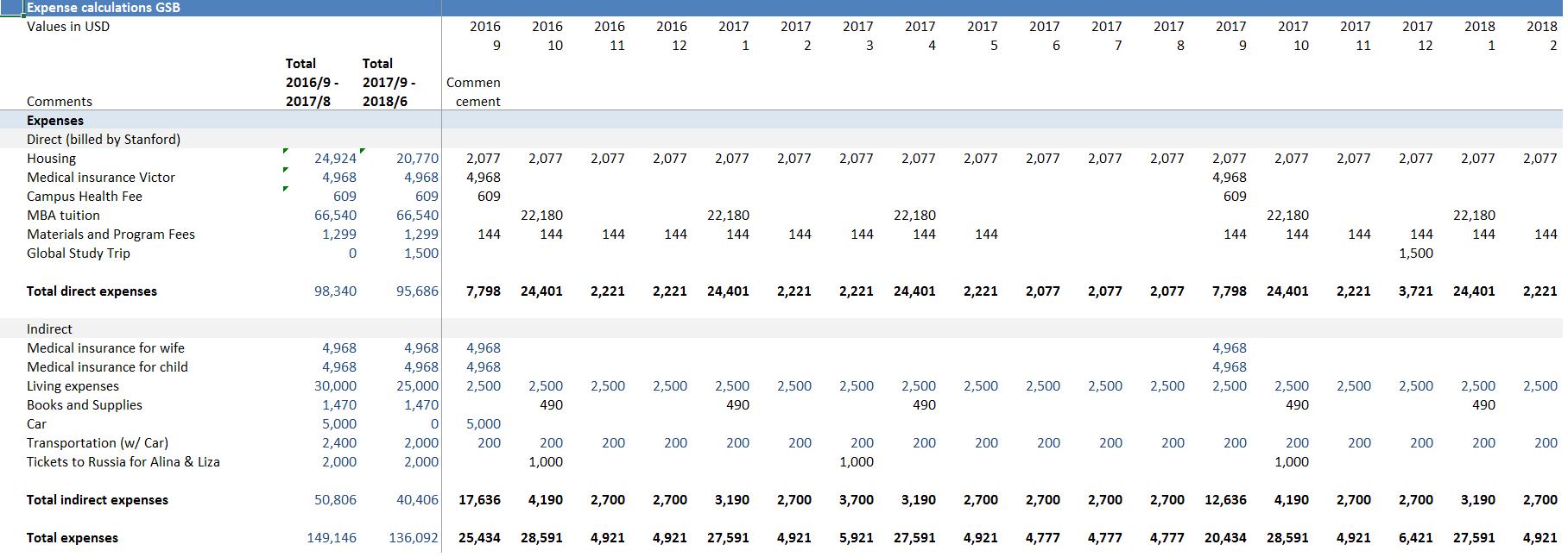 Расчёты затрат на обучение в Stanford GSB, затраты на MBA, стоимость MBA